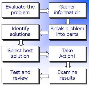 Problem solving and